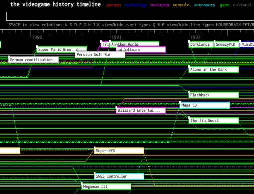 Timeline with connections